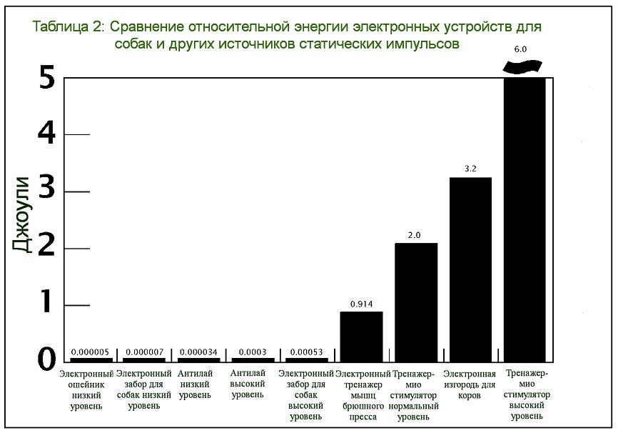 Таблица мощности электронных ошейников